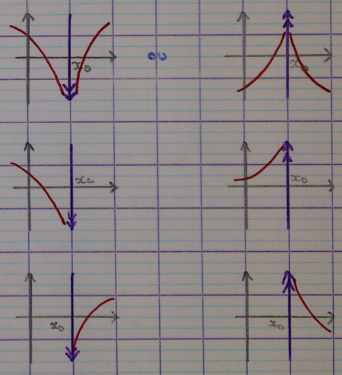 how to find asymptotes on cas